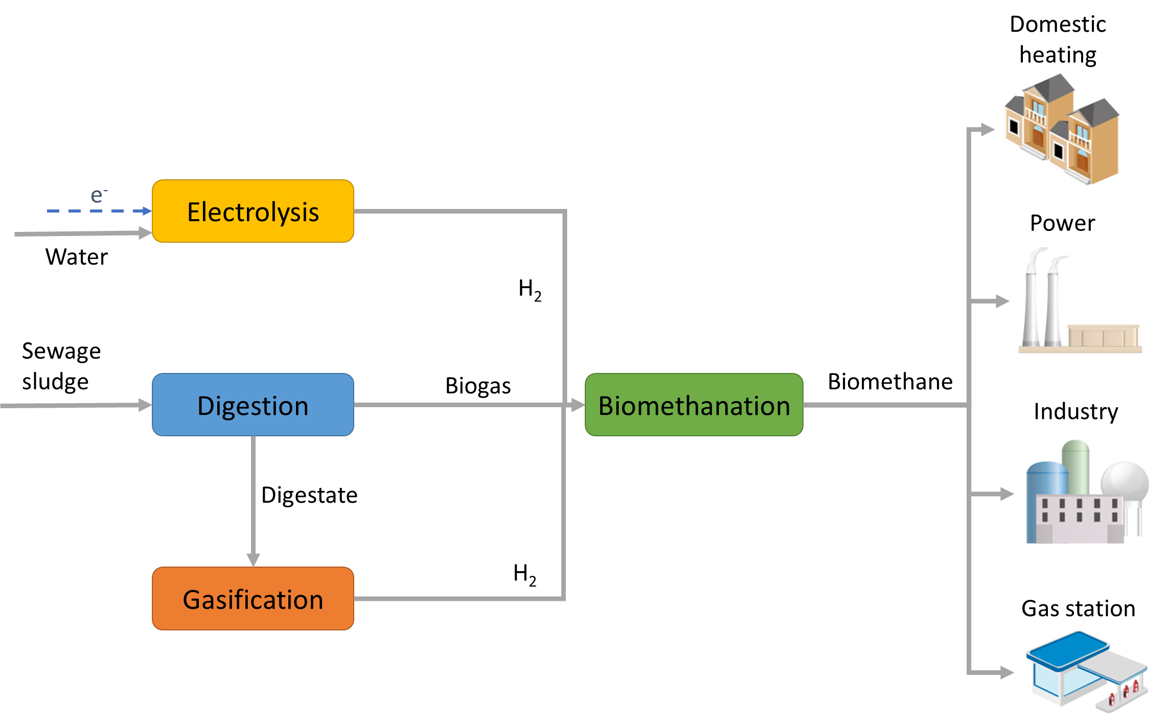 a graphic flowchart of the biomethanation process